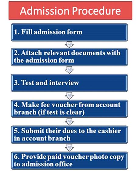 Admission Procedure Minhaj College for Women